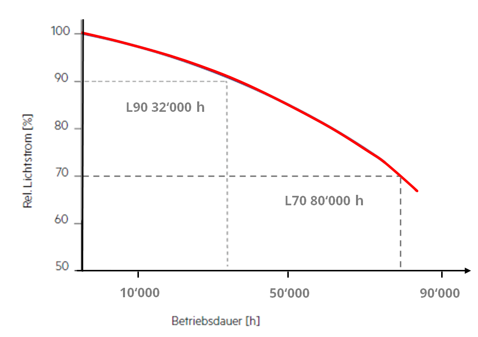 Wunderbar Verdrahtung Licht Diagramm Ideen - Elektrische ...